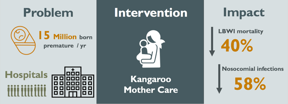 Kangaroo Mother Care: A Case Study on KMC's Beginnings and its Worldwide Implementation (Part I)